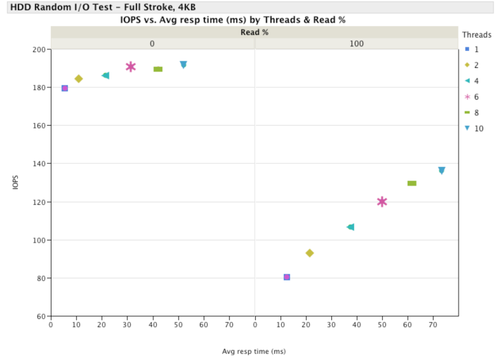 ZFS data protection comparison