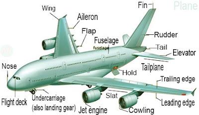 Plane, aeroplane, airplane, উড়োজাহাজ