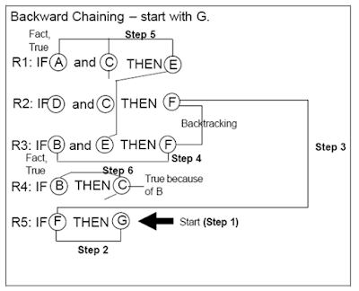 Algoritma Forward Chaining dan Backward Chaining