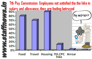 pay-increase-7th-cpc