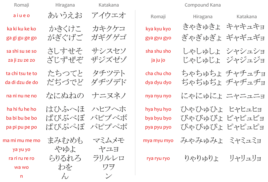 The romaji chart