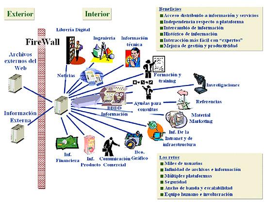TrAbAJaNdO COn DreAMWEaVeR: INTERNET ,INTRANET Y EXTRANET