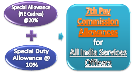 7thcpc-special-sda-allowance-ais-officer