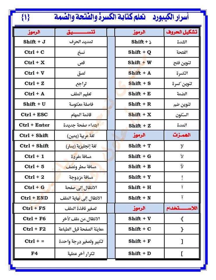كل اختصارات الكيبورد لوحة المفاتيح وكتابة الحركات بالعربي وتشكيل الكلمات في خمس ورقات فقط
