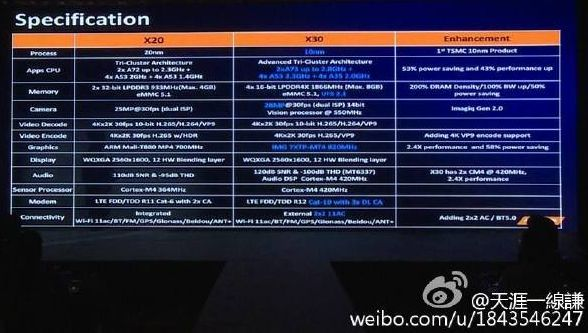MediaTek Helio X30 Processor