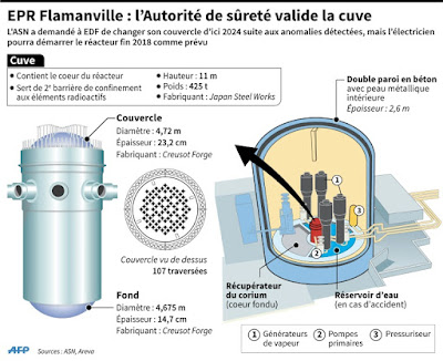 EDF obtient un démarrage sous condition de l'EPR de Flamanville dans - ECOLOGIE - ENVIRONNEMENT a4