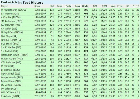List of The highest wicket-taker in Test Cricket