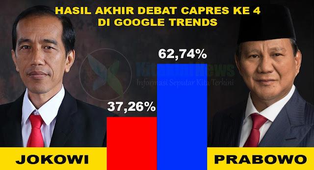 Hasil Akhir Debat Capres Ke 4, Google Trends : Prabowo Menang Telak