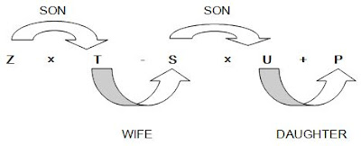 Tips to Solve Blood Relation Questions in Reasoning