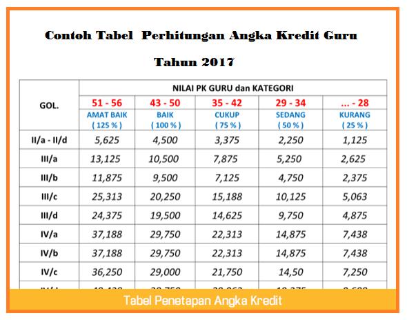 Contoh Tabel  Perhitungan Angka Kredit Guru Tahun 2017