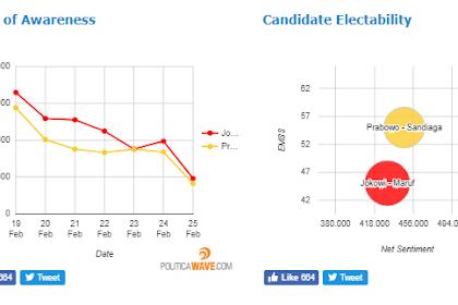 Survei Terbaru, Elektabilitas Prabowo-Sandi Ungguli Jokowi-Ma'ruf