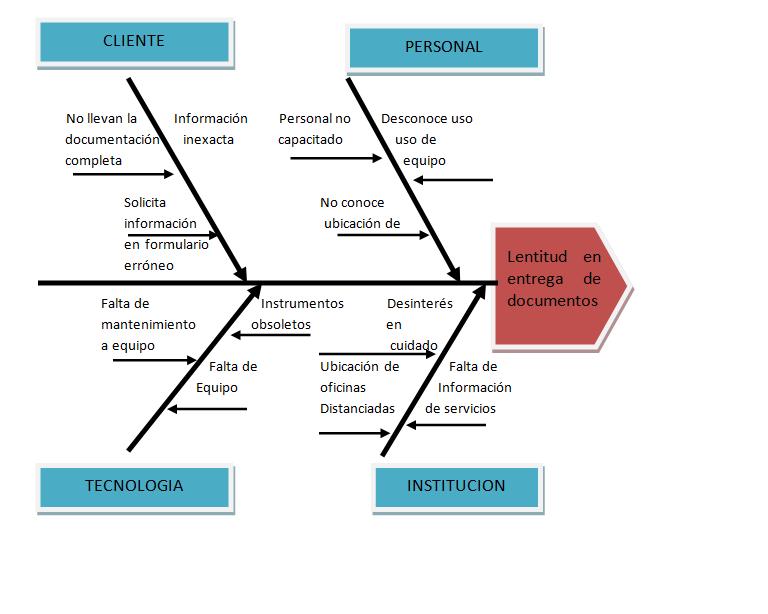 Ejemplo De Un Diagrama De Causa Y Efecto | Auto Design Tech