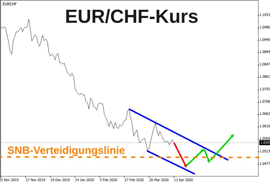 Linienchart EUR/CHF-Kurs mit Trendkanal und Pfeil-Prognosen für die Zeit nach Ostern 2020