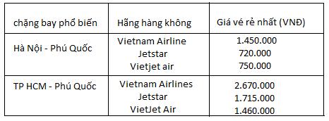 vé máy bay đi phú quốc từ hà nội