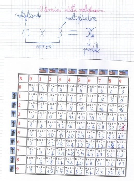 Preferenza didattica matematica scuola primaria: La tabella della  YK21