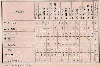 Cuadro final del Torneo de Madrid de 1897