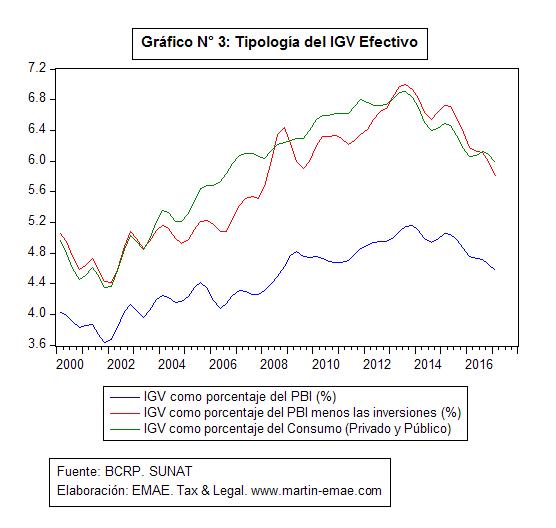 Estudio Martin Abogados & Economistas. Impuestos. IGV. PPK. Detracciones.