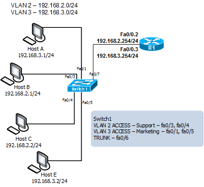 How To Configure Inter Vlan Routing In Cisco Router