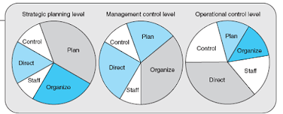 fungsi-tingkatan-manajemen