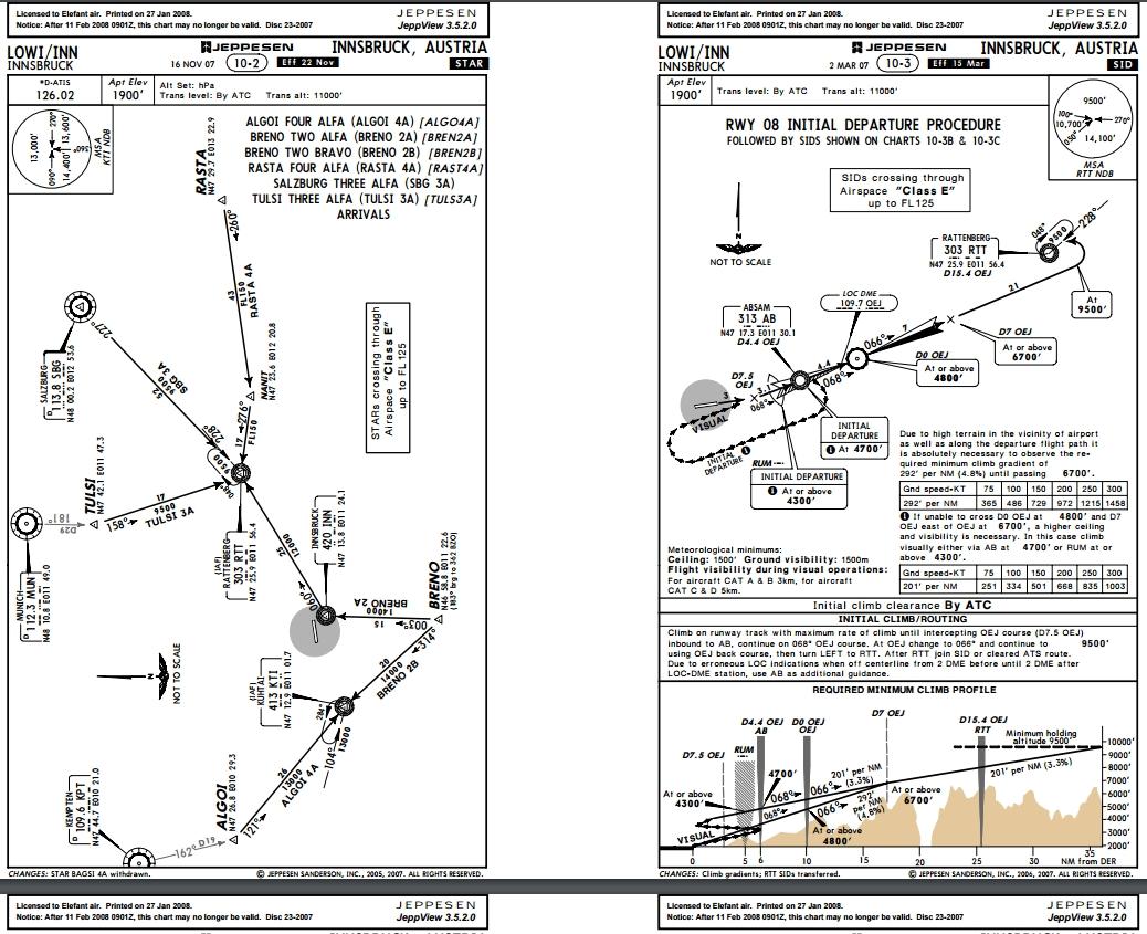 Innsbruck Airport Charts