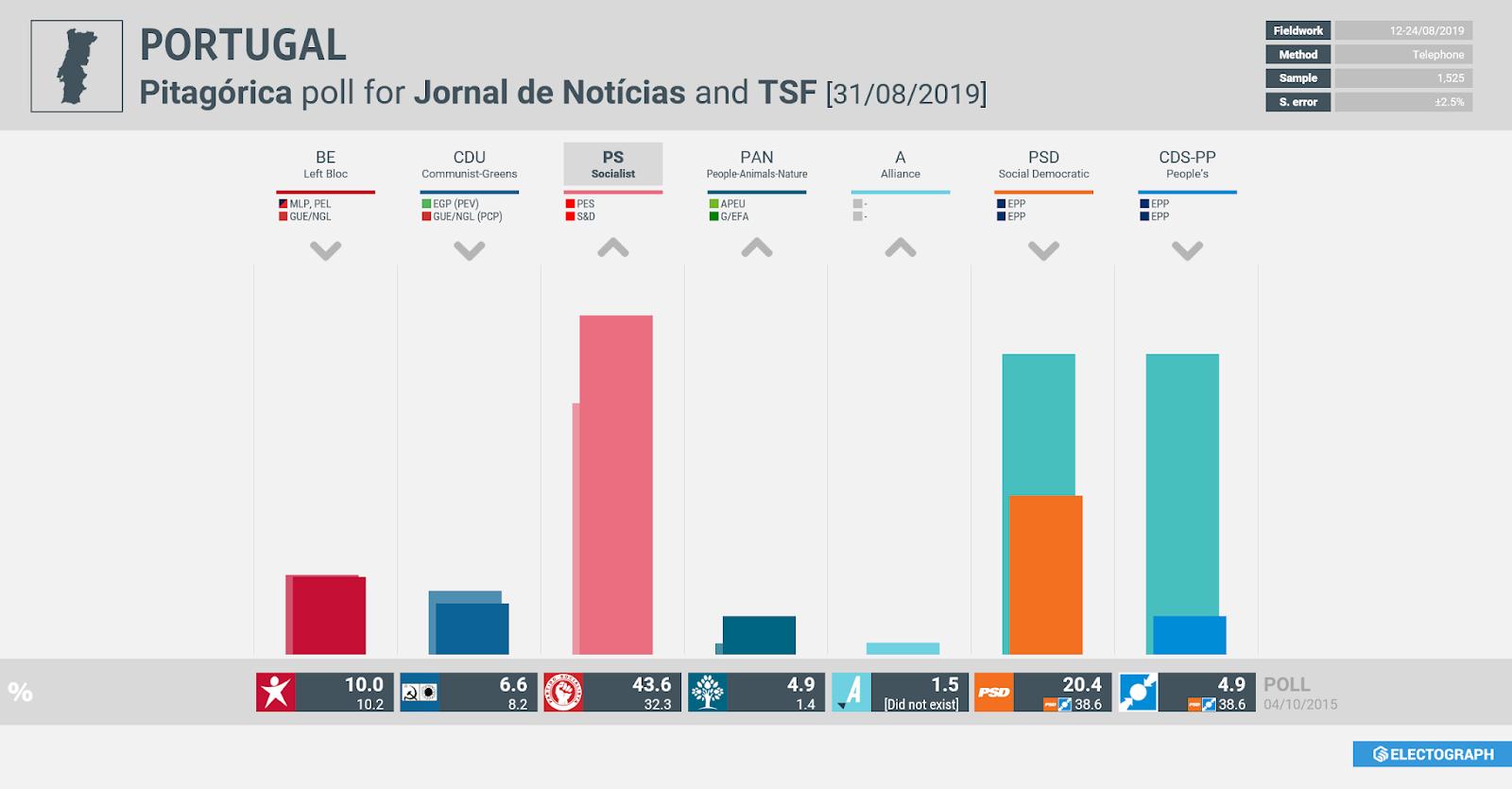 PORTUGAL: Pitagórica poll for Jornal de Notícias and TSF, 31 August 2019