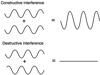 Constructive and destructive interference.