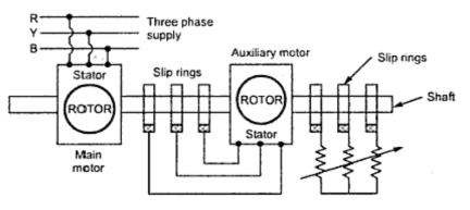 Speed control of slip ring induction motor for Induction motor speed control