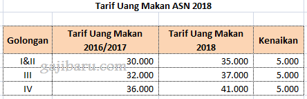 uang makan pns 2018