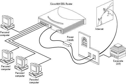 Router articles: 9 Steps to Setting Up a Cisco Router