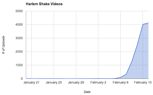YouTube Trends: The Harlem Shake Has Exploded (Updated)