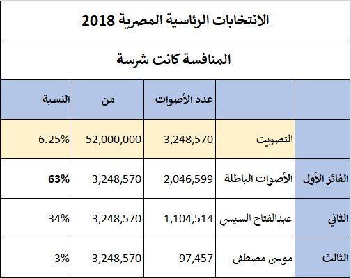 الأصوات الباطلة رئيسا لمصر 2018 ..!!؟