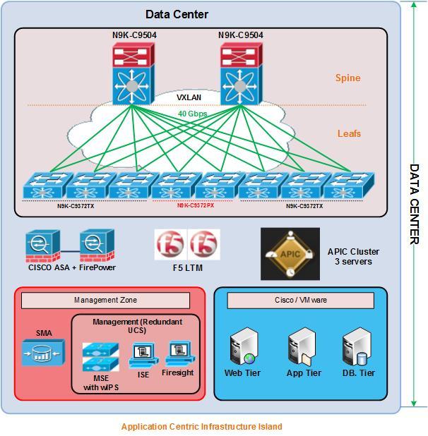 Cisco nexus design