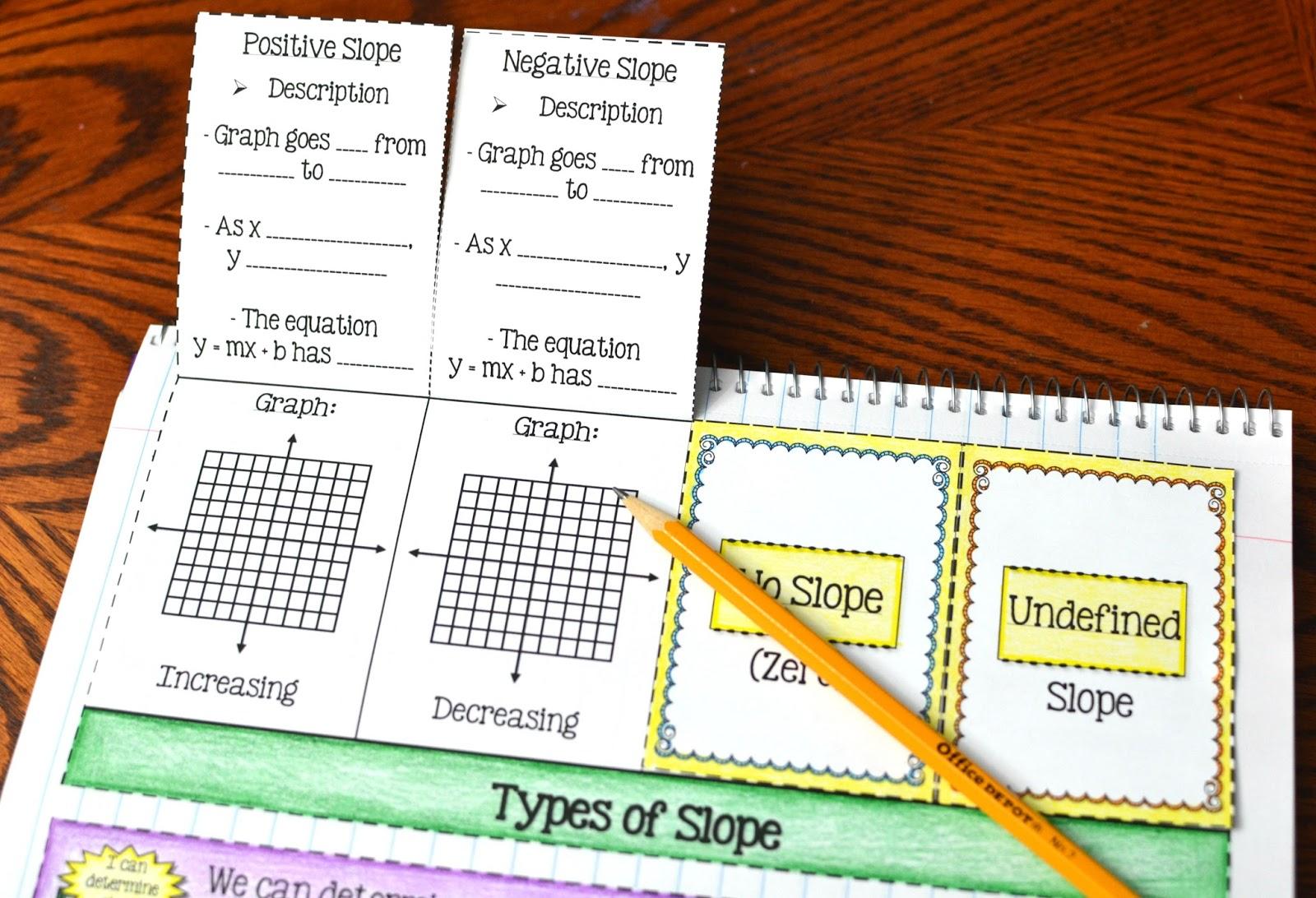Types Of Slope Foldable Positive Negative Zero And