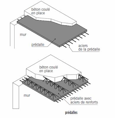 Les planchers et les terrasses for Beton coule en place