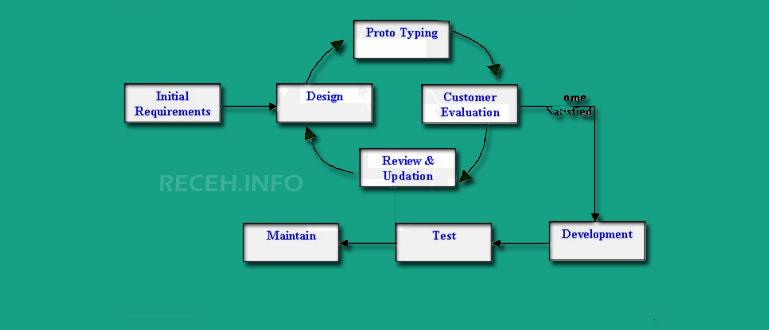 Pengertian Model Prototyping : Arti , Kelebihan dan kelemahan