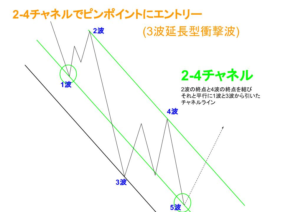 2-4チャネルエントリーイメージ