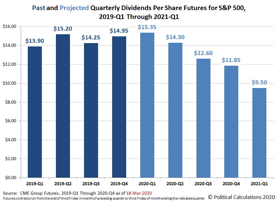Past and Projected Quarterly Dividends per Share for the S&P 500, 2019-Q1 through 2021-Q1, Snapshot on 18 March 2020