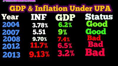 क्या मोदी सरकार में देश की GDP काम हुई है.jpg