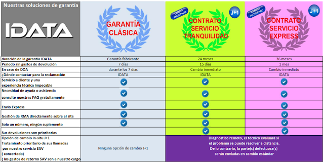 Servicio Recambio Express