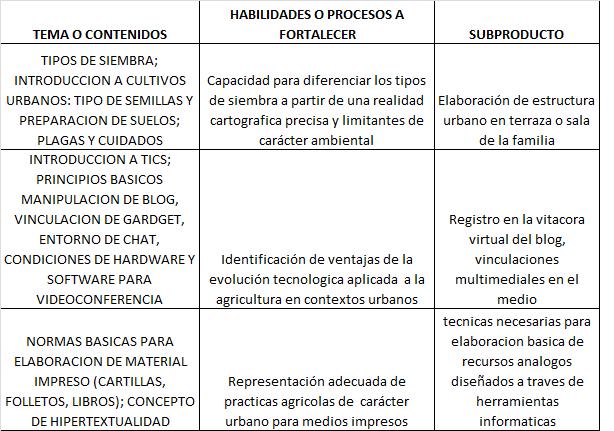 Tecnoinvernadero Ceista Estructura Curricular Preliminar