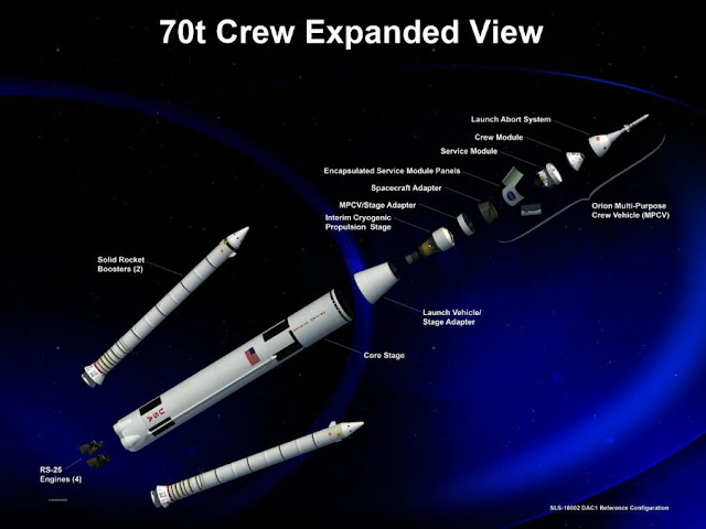 Latest Technology Eight Crazy Numbers Crazy numbers NASA's New Monster Rocket