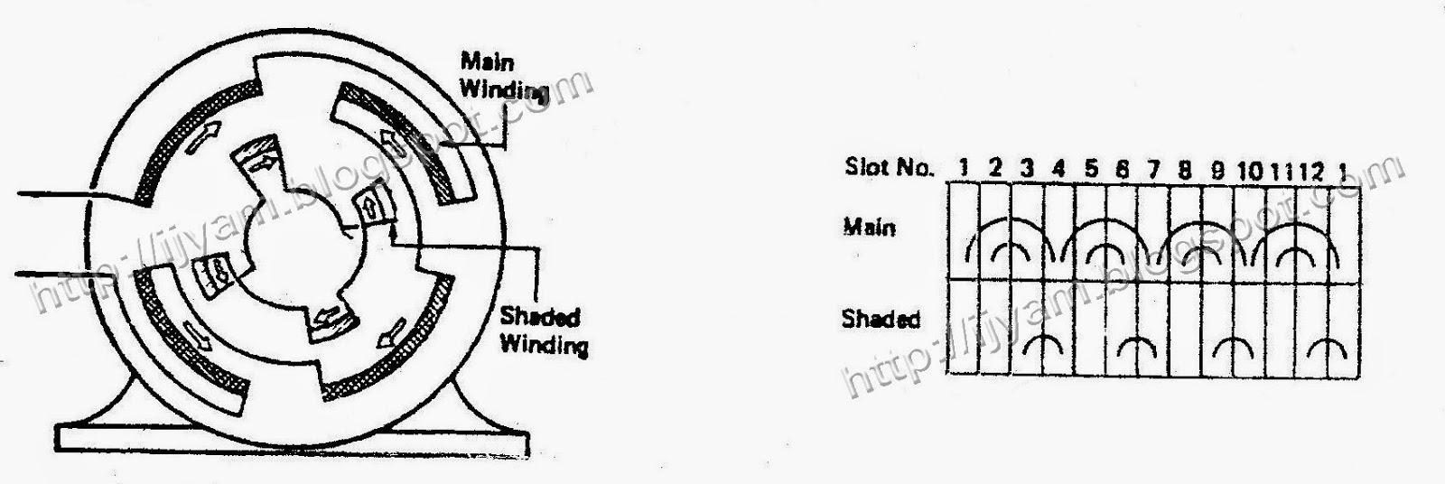 Shaded Pole Induction Motor | Technovationtechnological
