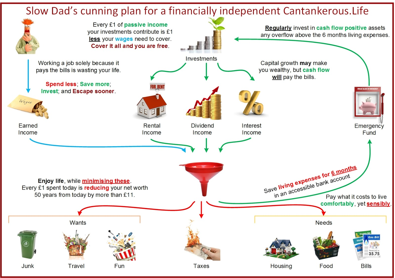 Financial Independence Plan