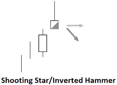 candlestick pattern bullish and bearish reversal