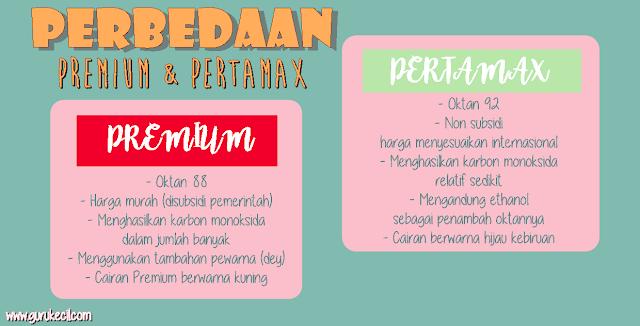 perbedaan premium dan pertamax