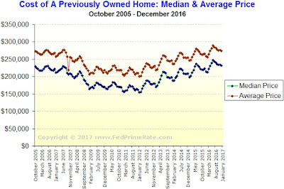 Existing Home Sales During December 2016