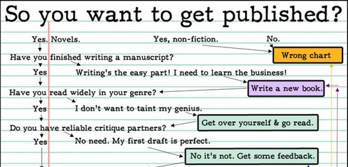 so you want to get published chart
