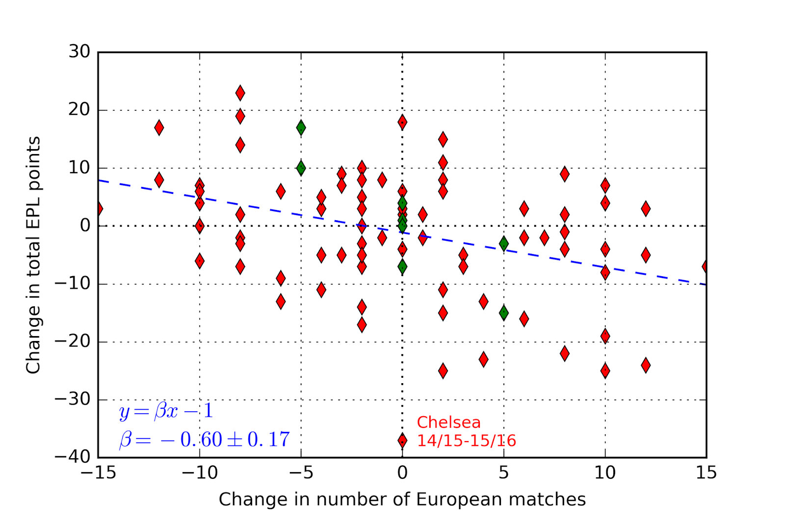 Playing In Europe Does Affect Domestic Results In The Epl