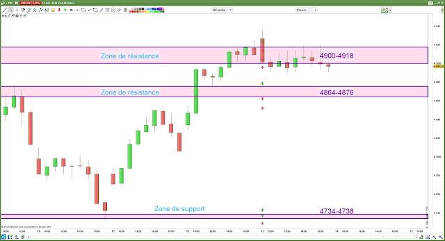 Plan de trade CAC 40 13/12/18 bilan