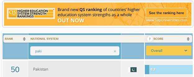 Pakistan Has the Weakest Higher Education System in the World | QS - A British Ranking Agency